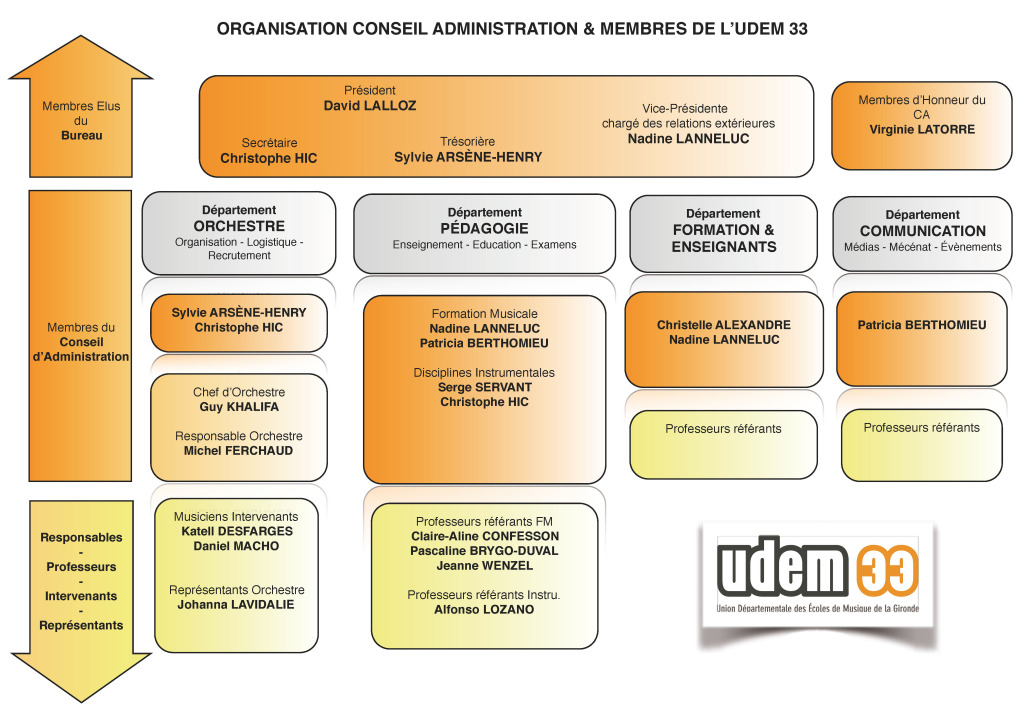 Organisation 2015-2016 UDEM33